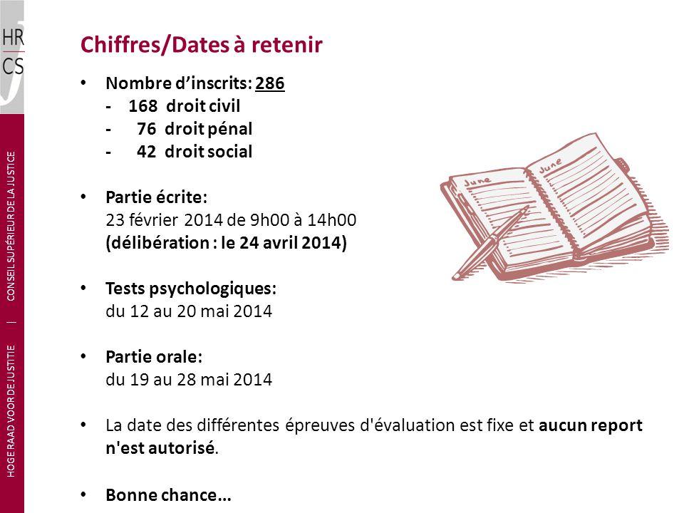 Chiffres/Dates à retenir