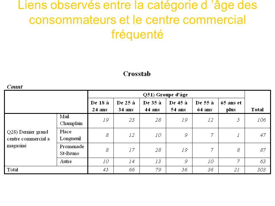 Liens observés entre la catégorie d 'âge des consommateurs et le centre commercial fréquenté