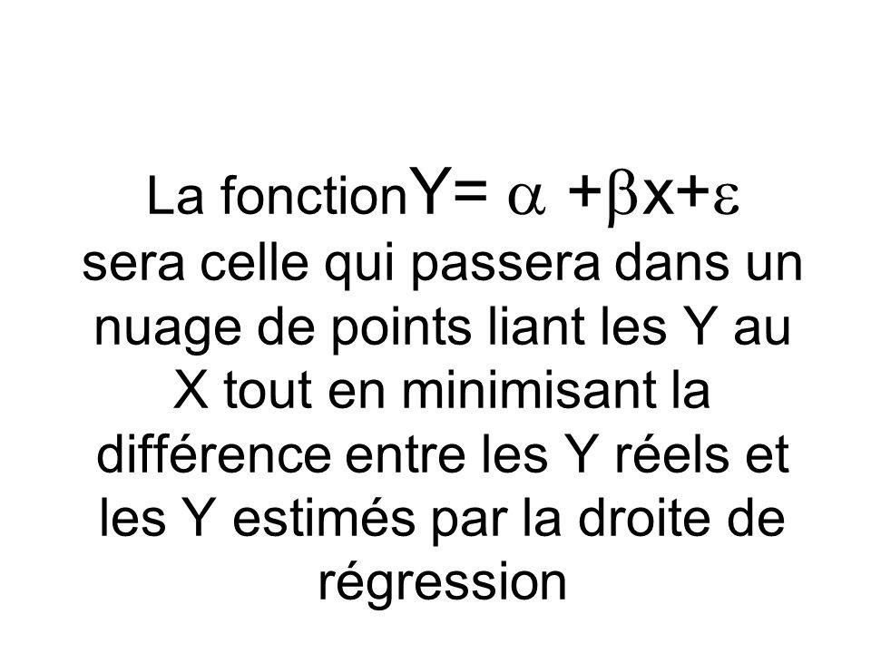 La fonctionY=  +x+ sera celle qui passera dans un nuage de points liant les Y au X tout en minimisant la différence entre les Y réels et les Y estimés par la droite de régression