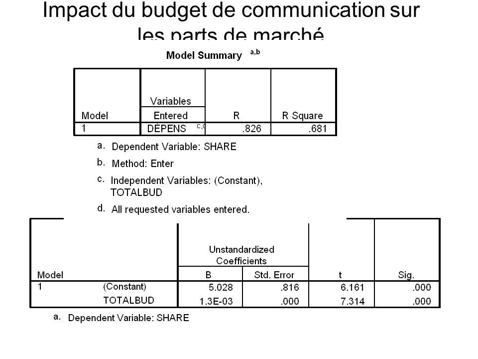 Impact du budget de communication sur les parts de marché