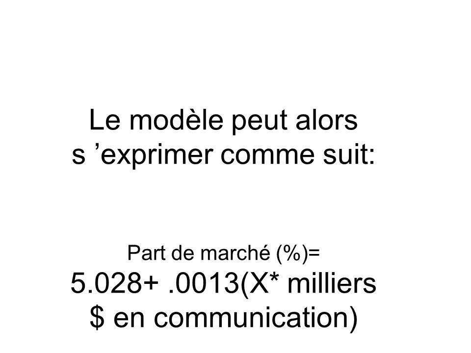 Le modèle peut alors s 'exprimer comme suit: Part de marché (%)= 5
