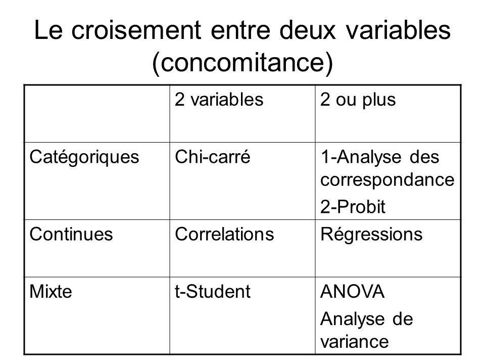 Le croisement entre deux variables (concomitance)