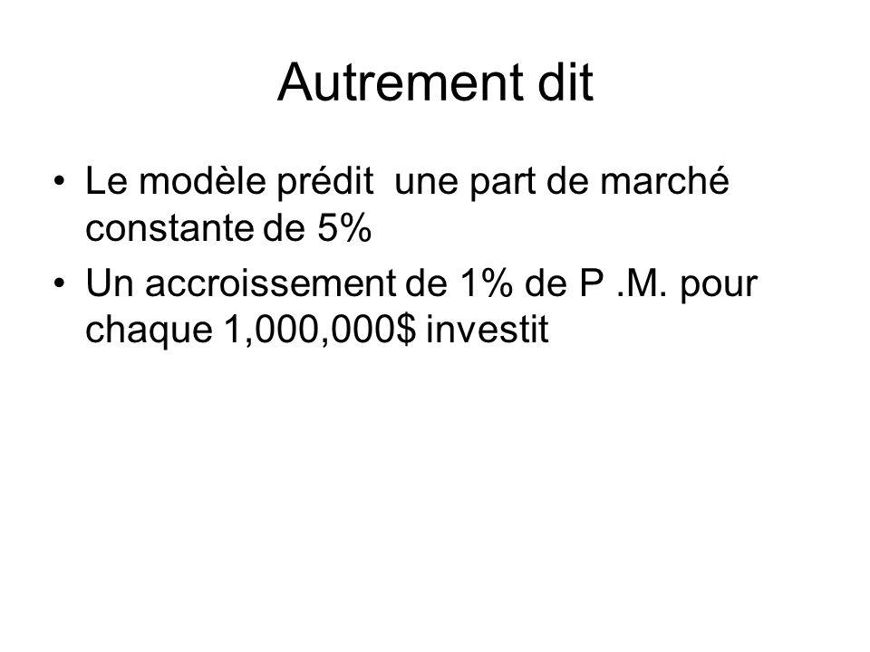 Autrement dit Le modèle prédit une part de marché constante de 5%