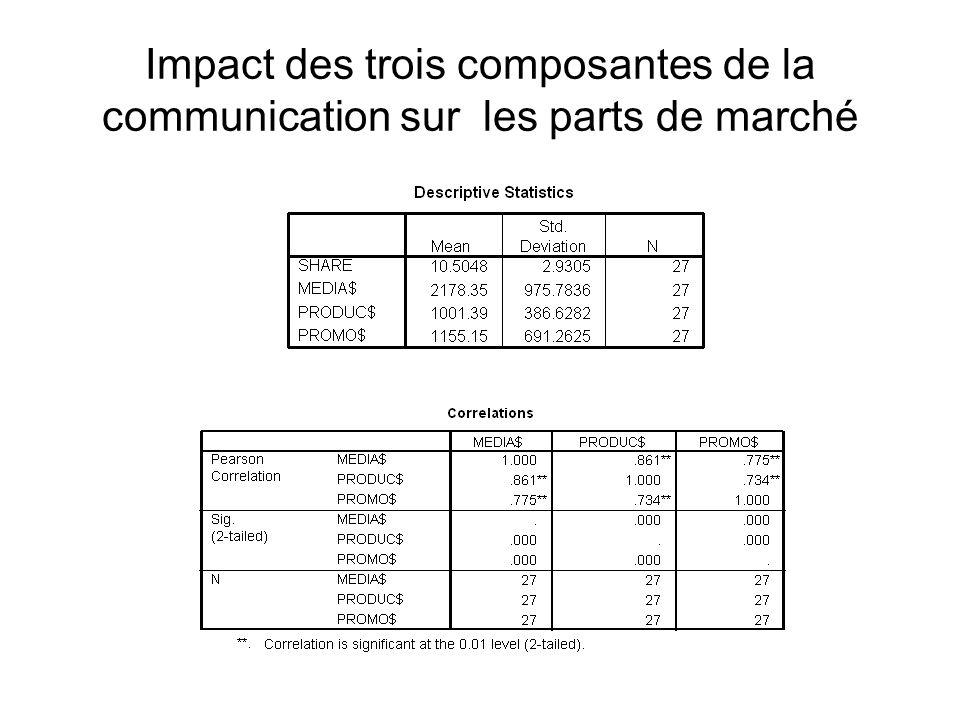 Impact des trois composantes de la communication sur les parts de marché