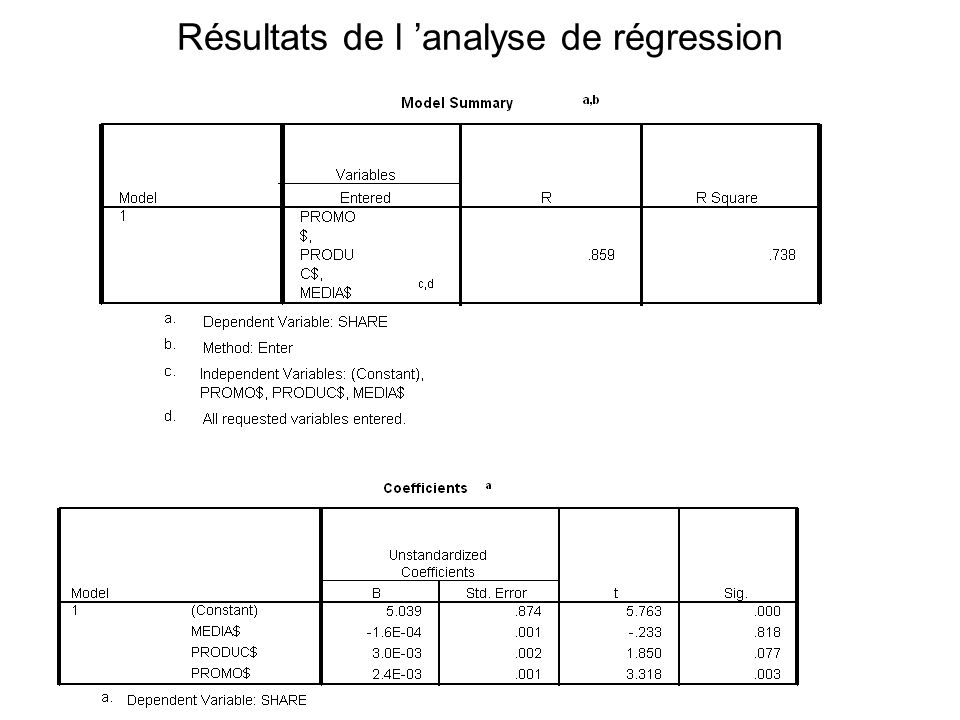 Résultats de l 'analyse de régression