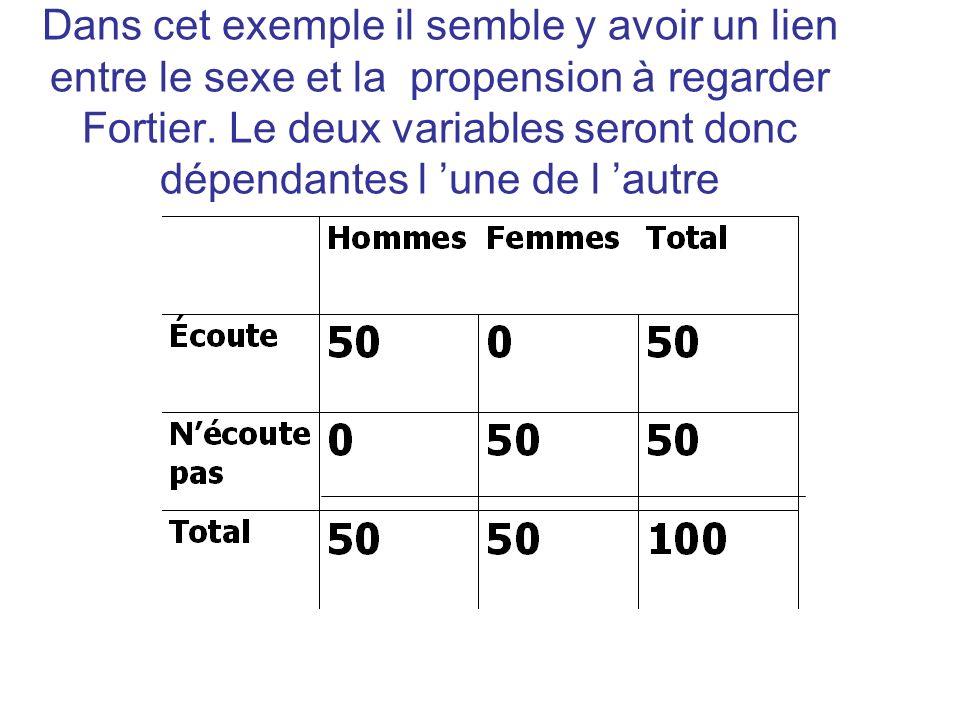 Dans cet exemple il semble y avoir un lien entre le sexe et la propension à regarder Fortier.