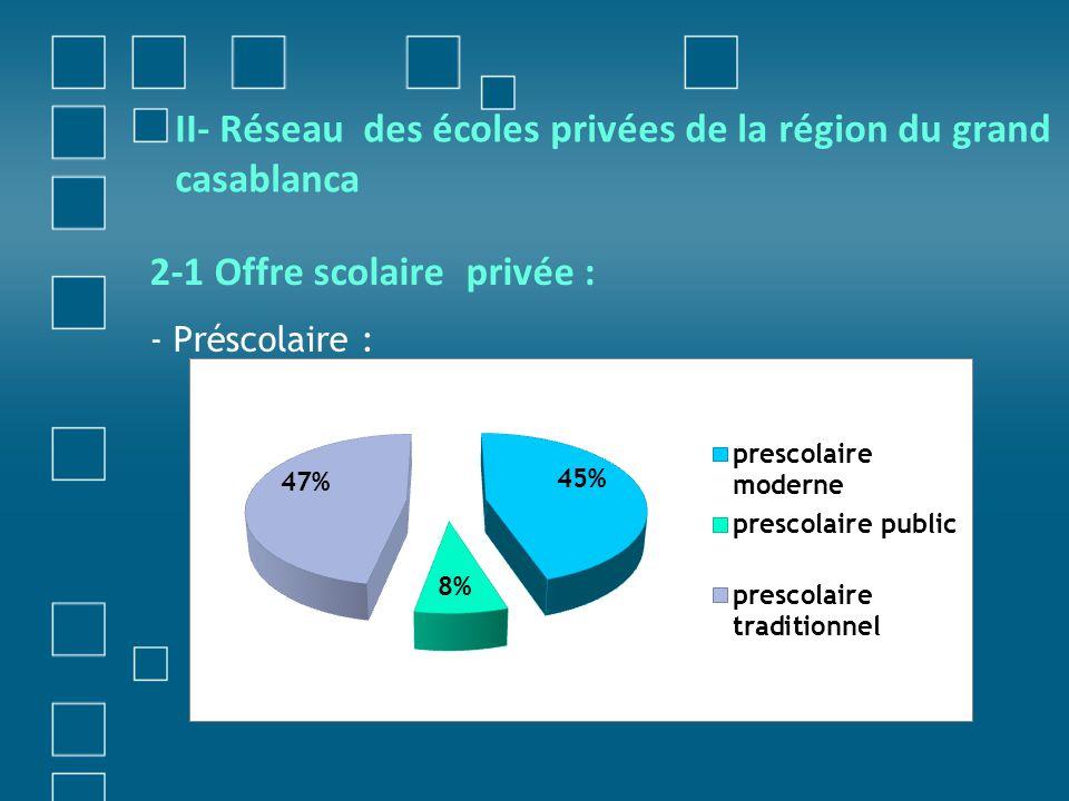 II- Réseau des écoles privées de la région du grand casablanca