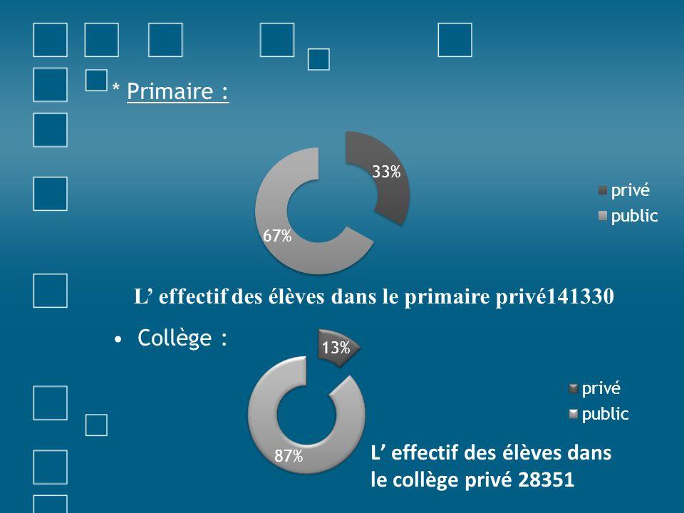 * Primaire : Collège : L' effectif des élèves dans le primaire privé141330