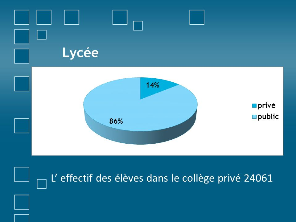 Lycée L' effectif des élèves dans le collège privé 24061
