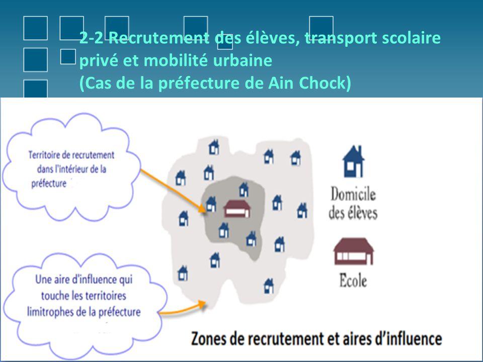 2-2 Recrutement des élèves, transport scolaire privé et mobilité urbaine (Cas de la préfecture de Ain Chock)