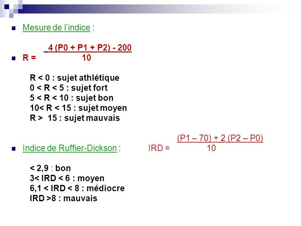 Mesure de l'indice :4 (P0 + P1 + P2) - 200. R = 10. R < 0 : sujet athlétique. 0 < R < 5 : sujet fort.