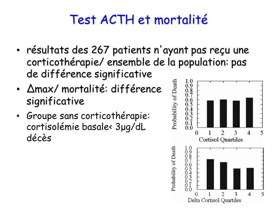 Test ACTH et mortalité résultats des 267 patients n ayant pas reçu une corticothérapie/ ensemble de la population: pas de différence significative.
