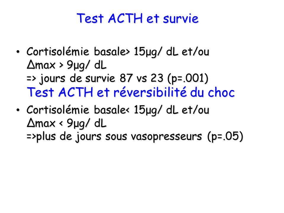 Test ACTH et survie