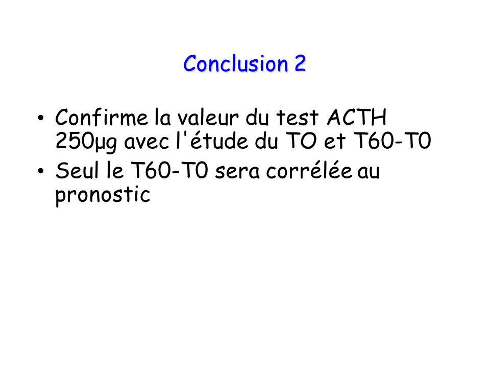 Conclusion 2 Confirme la valeur du test ACTH 250μg avec l étude du TO et T60-T0.