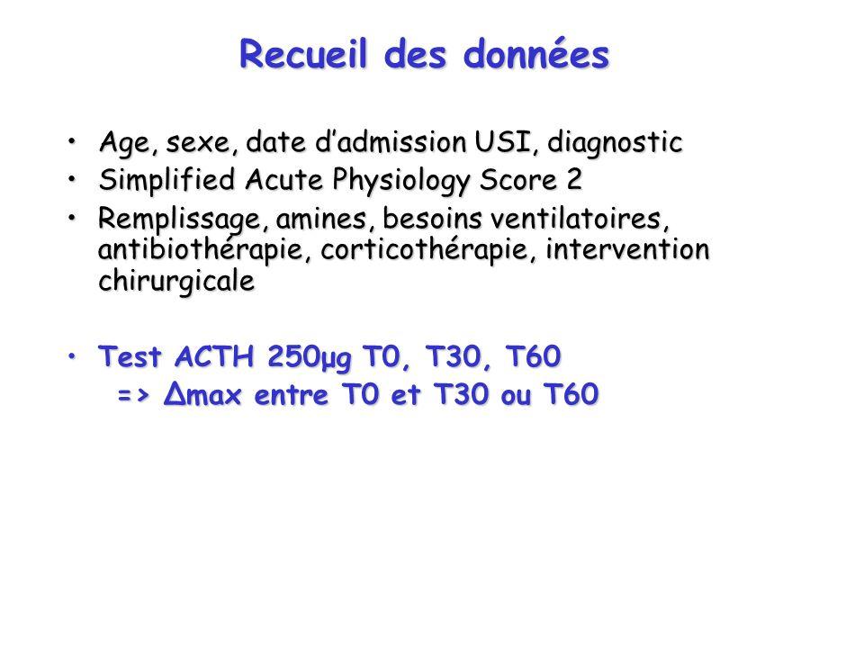 Recueil des données Age, sexe, date d'admission USI, diagnostic