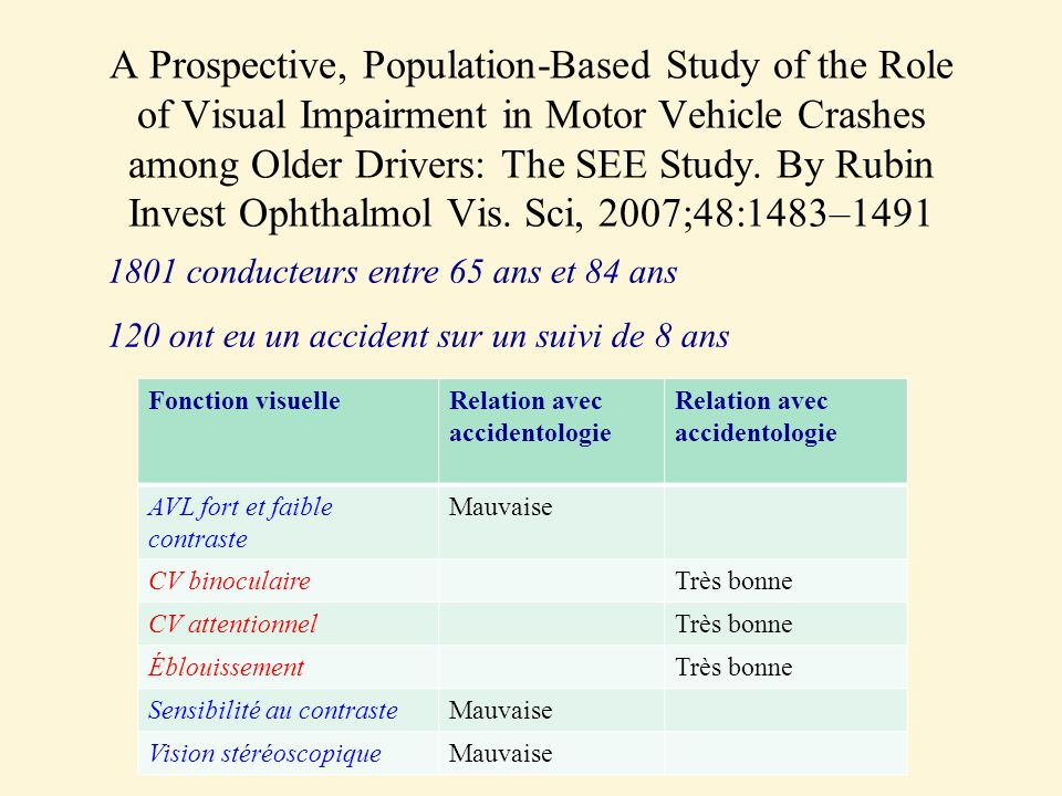 A Prospective, Population-Based Study of the Role of Visual Impairment in Motor Vehicle Crashes among Older Drivers: The SEE Study. By Rubin Invest Ophthalmol Vis. Sci, 2007;48:1483–1491