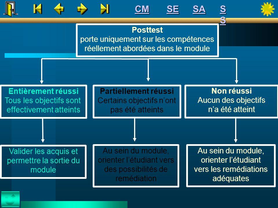 CM SE. SA. S S. Posttest. porte uniquement sur les compétences réellement abordées dans le module.