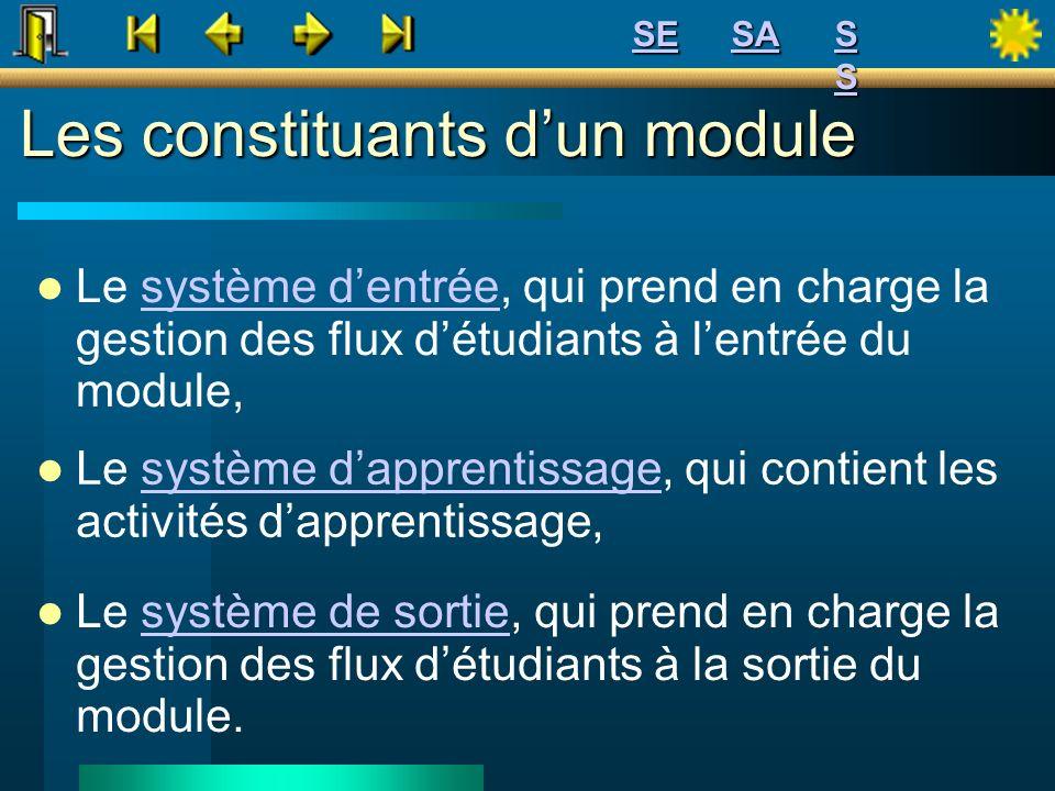 Les constituants d'un module