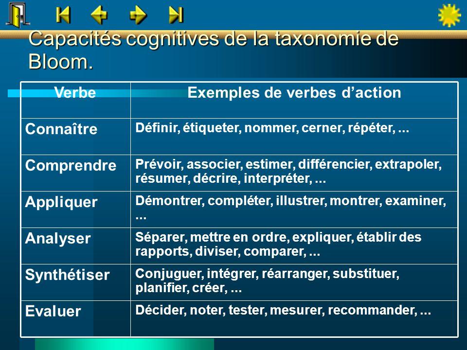 Capacités cognitives de la taxonomie de Bloom.