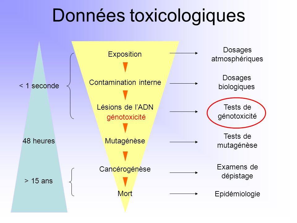 Données toxicologiques