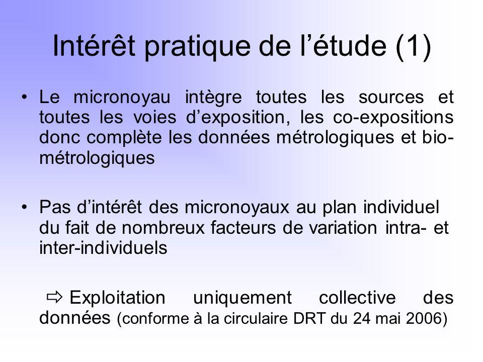 Intérêt pratique de l'étude (1)