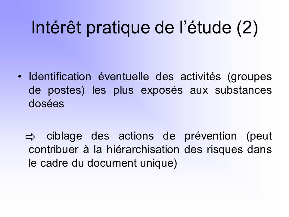 Intérêt pratique de l'étude (2)