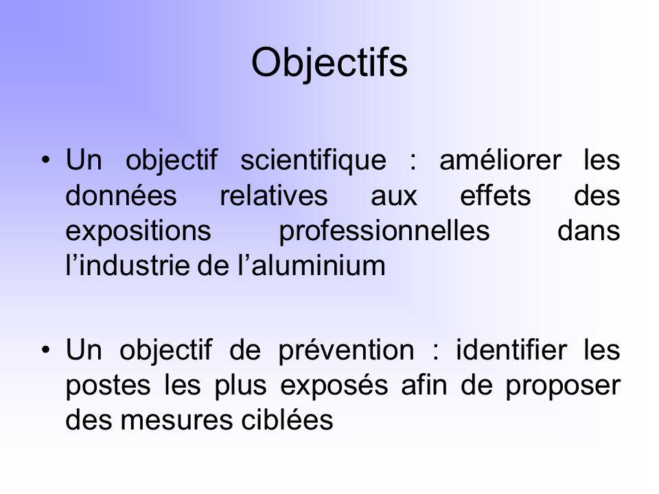 Objectifs Un objectif scientifique : améliorer les données relatives aux effets des expositions professionnelles dans l'industrie de l'aluminium.