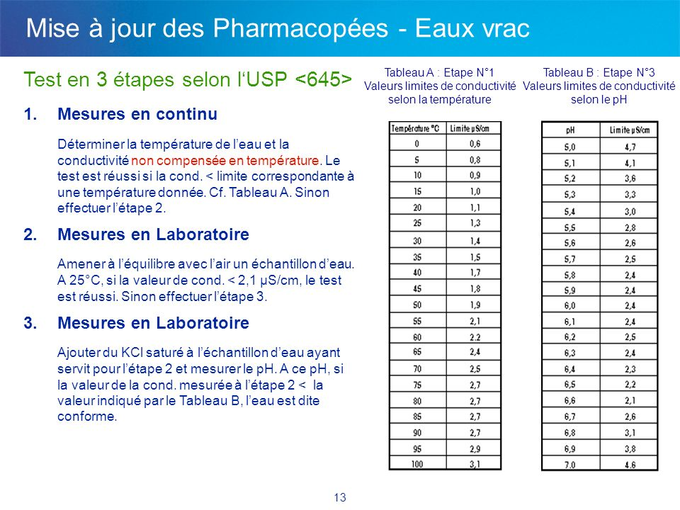 Exigence EP & USP depuis 07/2004