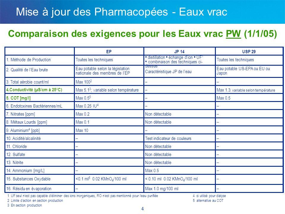Comparaison des exigences des Eaux vrac WFI (1/1/05)