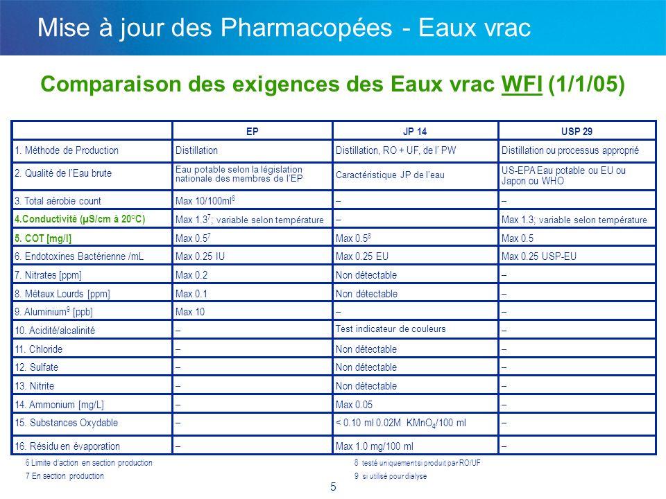Nouveautés de l'USP pour les Eaux pharmaceutiques