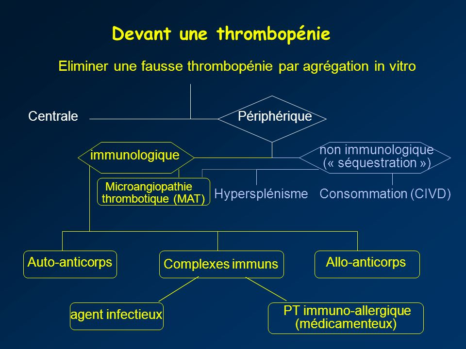 Devant une thrombopénie