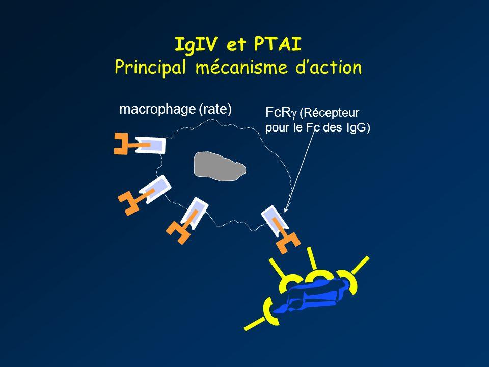 Principal mécanisme d'action