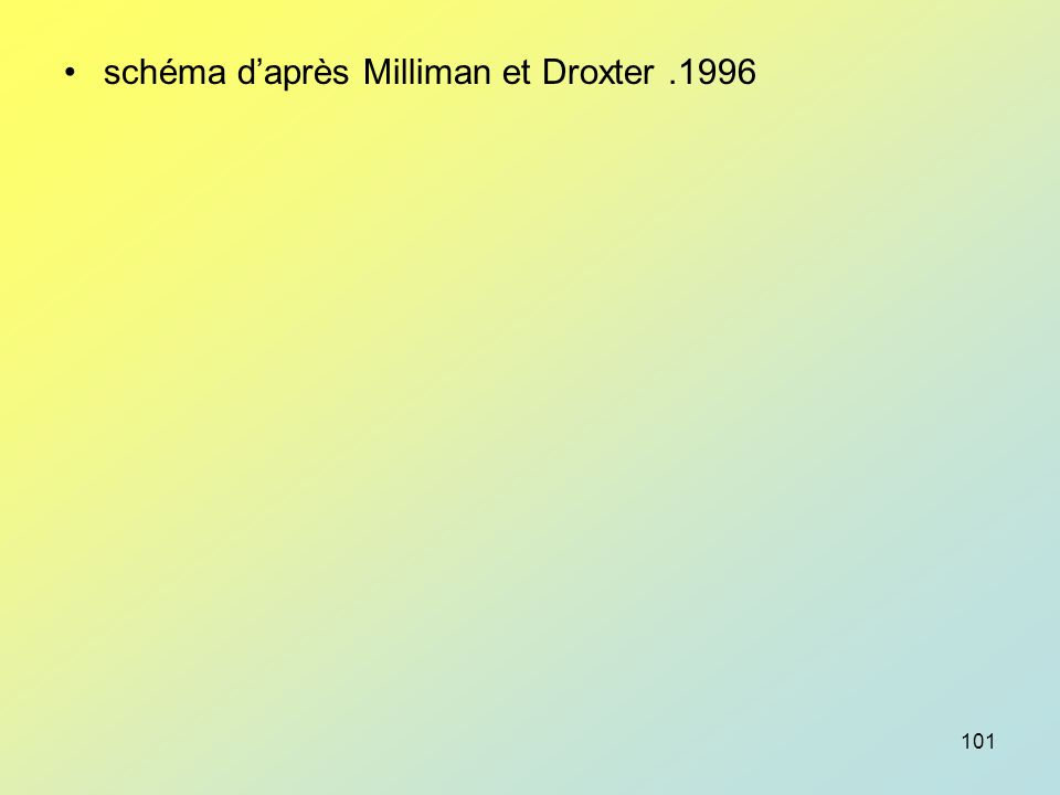 schéma d'après Milliman et Droxter .1996
