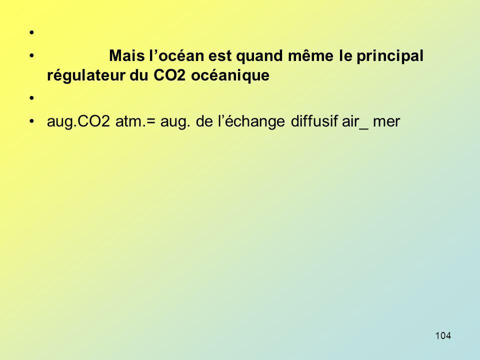 Mais l'océan est quand même le principal régulateur du CO2 océanique.