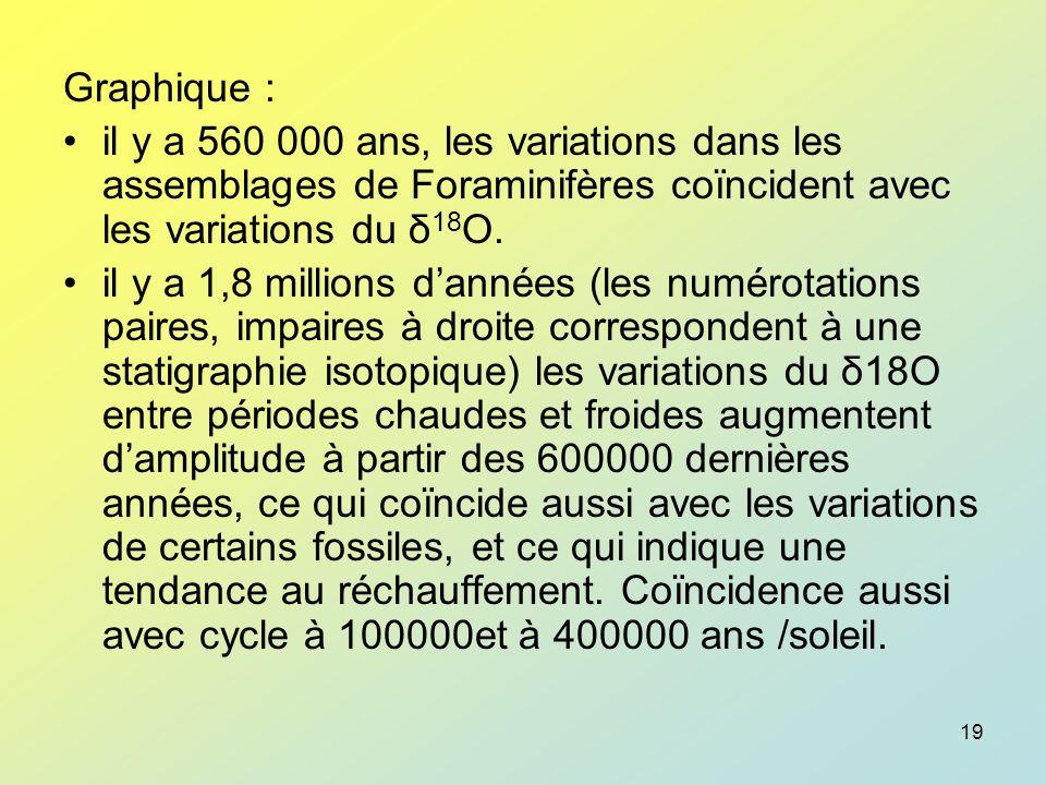 Graphique : il y a 560 000 ans, les variations dans les assemblages de Foraminifères coïncident avec les variations du δ18O.