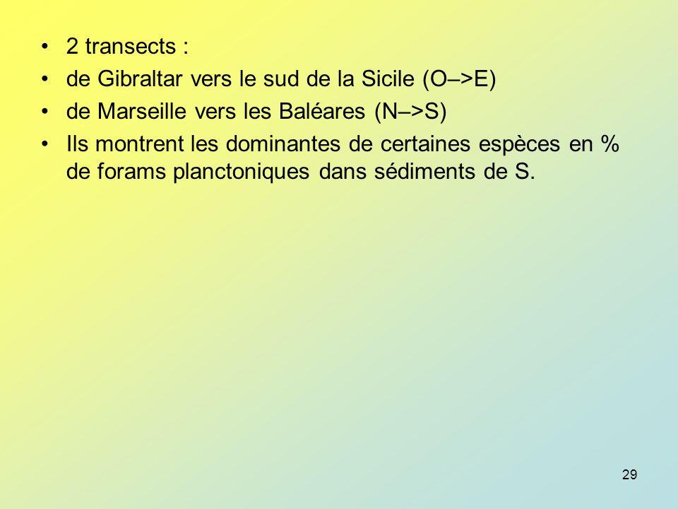 2 transects : de Gibraltar vers le sud de la Sicile (O–>E) de Marseille vers les Baléares (N–>S)