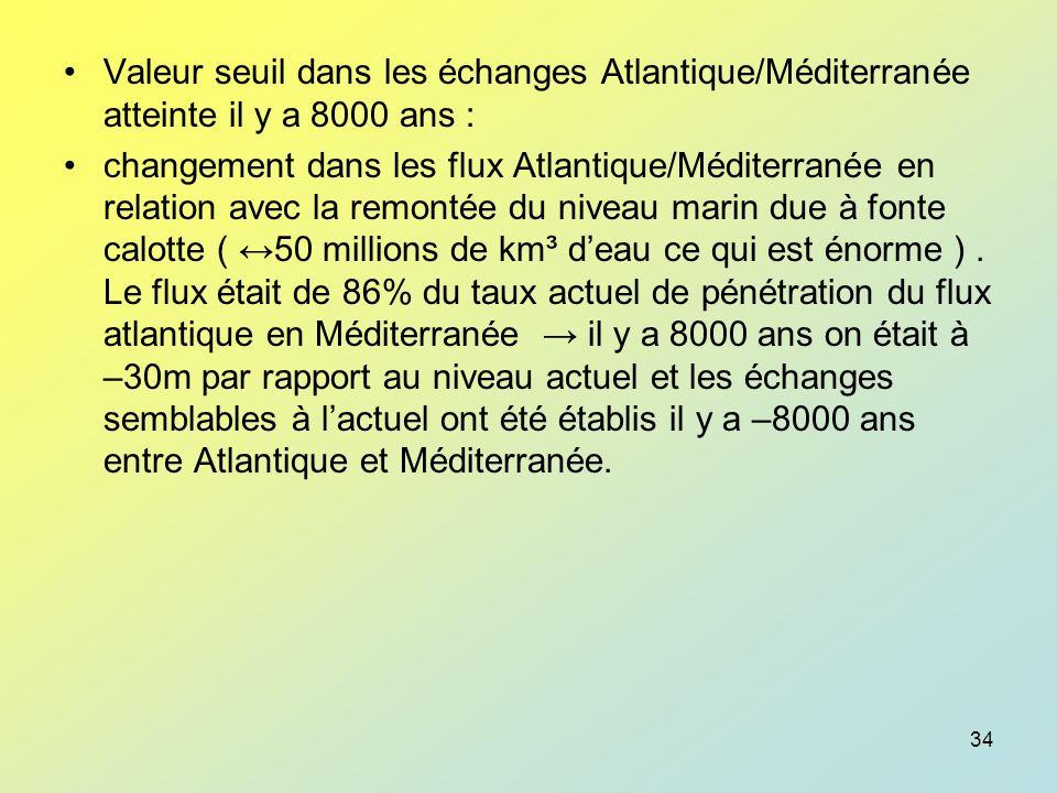Valeur seuil dans les échanges Atlantique/Méditerranée atteinte il y a 8000 ans :