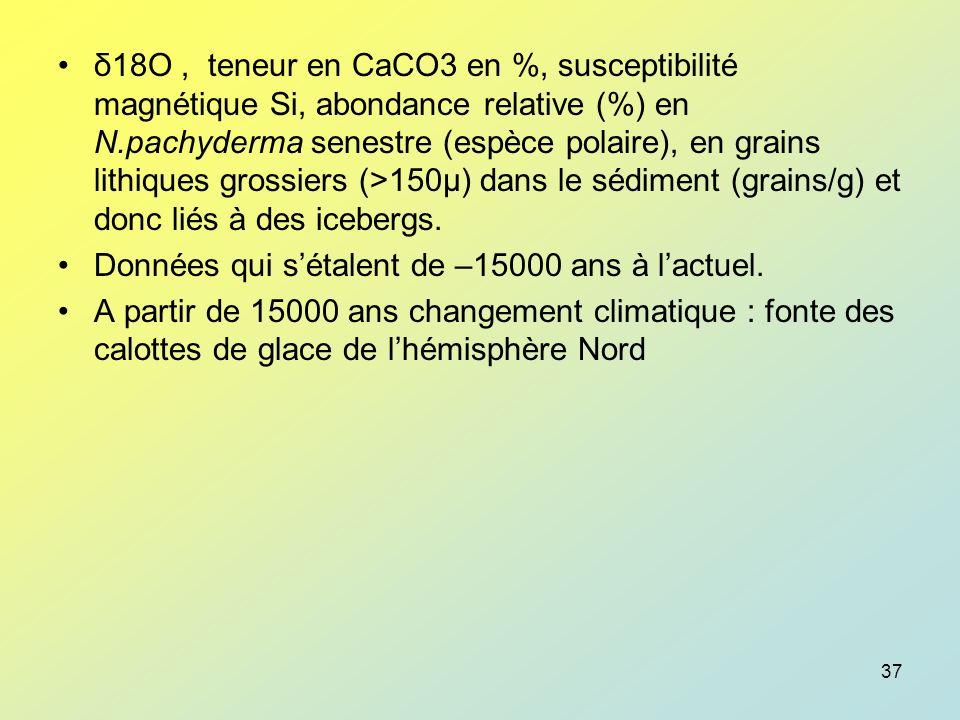 δ18O , teneur en CaCO3 en %, susceptibilité magnétique Si, abondance relative (%) en N.pachyderma senestre (espèce polaire), en grains lithiques grossiers (>150µ) dans le sédiment (grains/g) et donc liés à des icebergs.