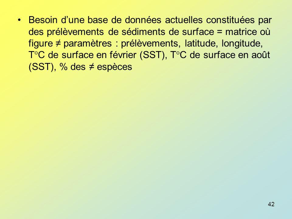 Besoin d'une base de données actuelles constituées par des prélèvements de sédiments de surface = matrice où figure ≠ paramètres : prélèvements, latitude, longitude, T°C de surface en février (SST), T°C de surface en août (SST), % des ≠ espèces