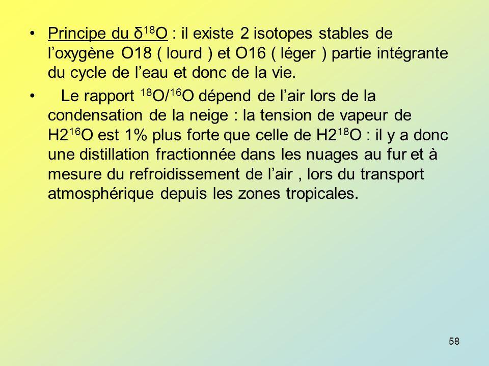 Principe du δ18O : il existe 2 isotopes stables de l'oxygène O18 ( lourd ) et O16 ( léger ) partie intégrante du cycle de l'eau et donc de la vie.
