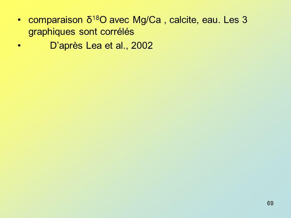 comparaison δ18O avec Mg/Ca , calcite, eau