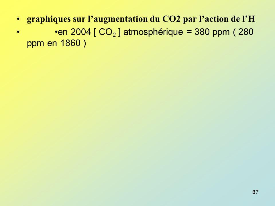 graphiques sur l'augmentation du CO2 par l'action de l'H