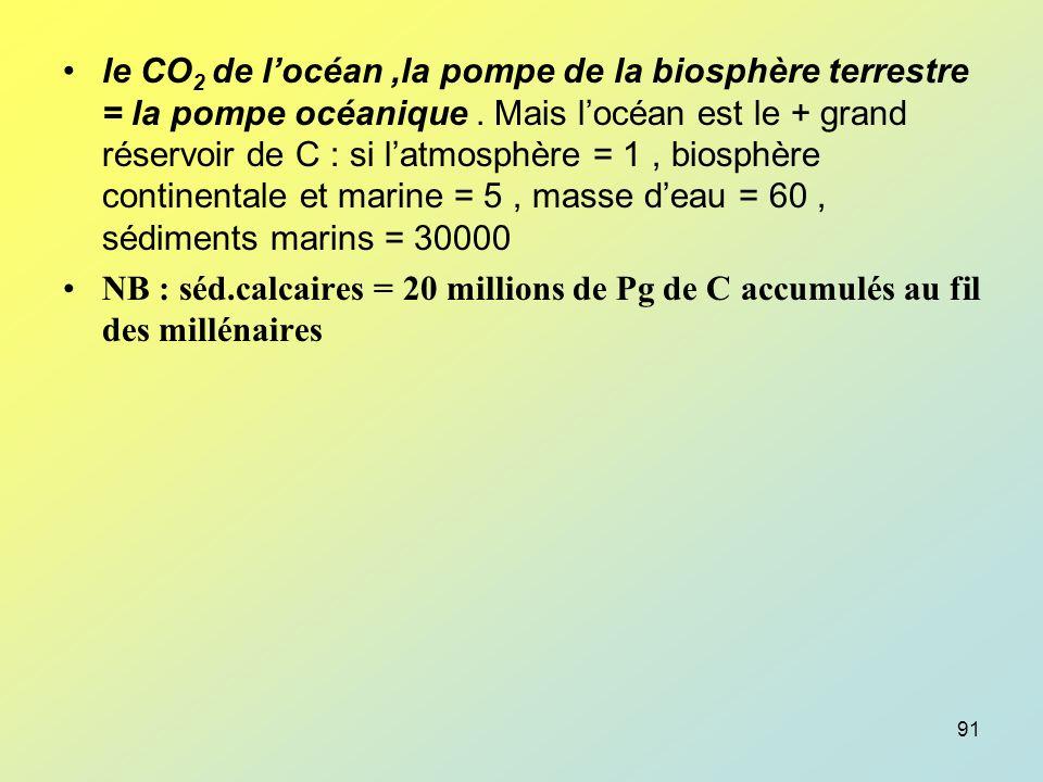 le CO2 de l'océan ,la pompe de la biosphère terrestre = la pompe océanique . Mais l'océan est le + grand réservoir de C : si l'atmosphère = 1 , biosphère continentale et marine = 5 , masse d'eau = 60 , sédiments marins = 30000