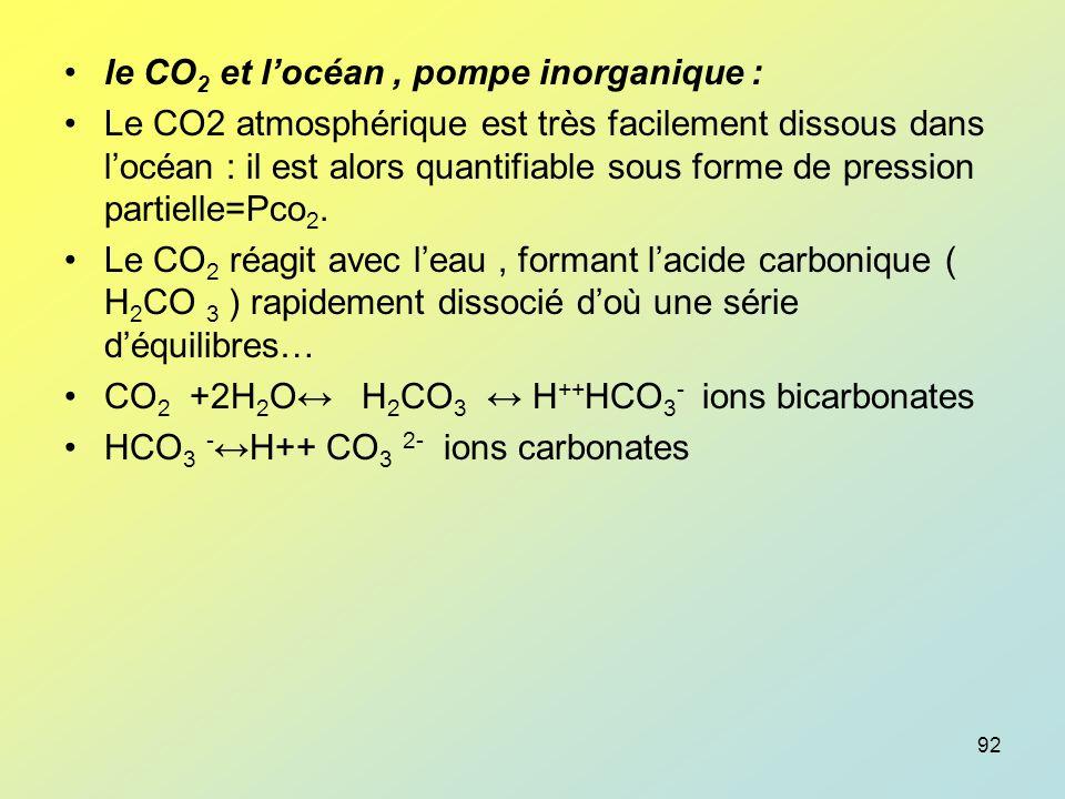 le CO2 et l'océan , pompe inorganique :