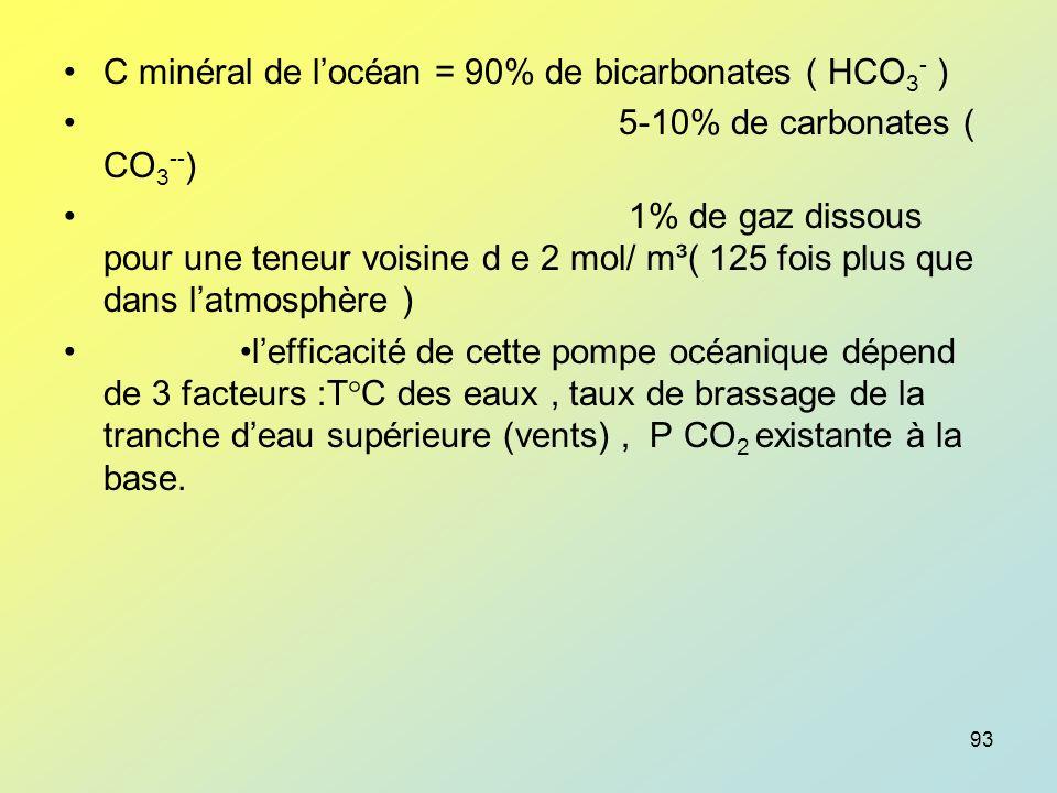 C minéral de l'océan = 90% de bicarbonates ( HCO3- )