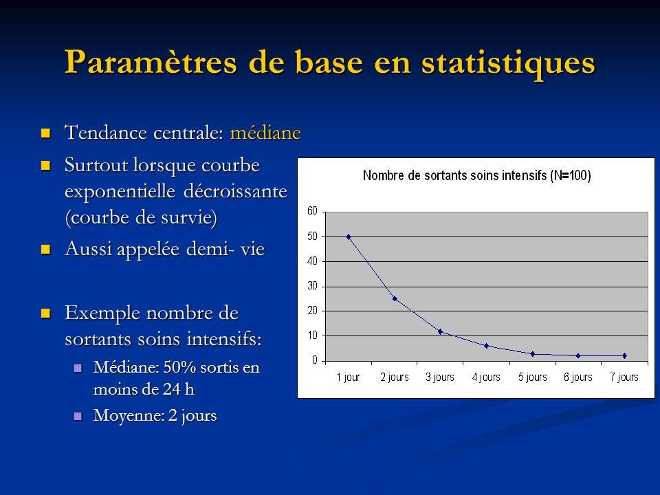 Paramètres de base en statistiques