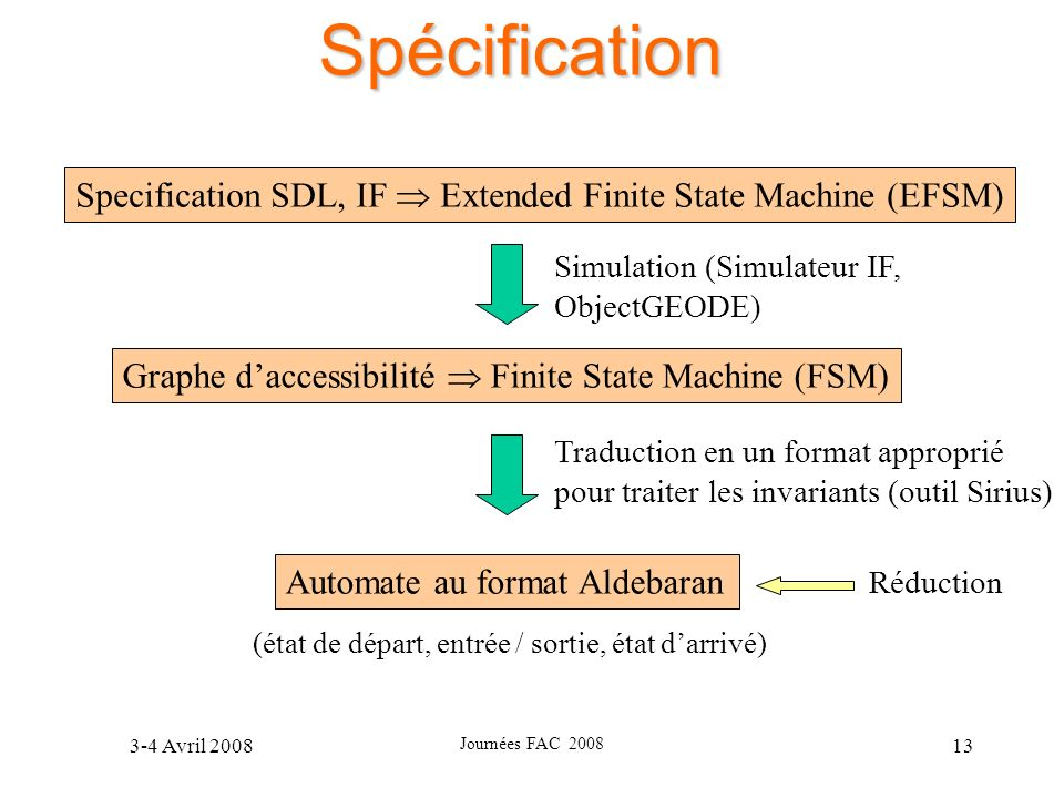 Spécification Specification SDL, IF  Extended Finite State Machine (EFSM) Simulation (Simulateur IF,