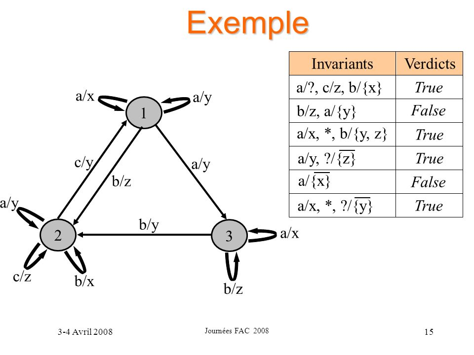 Exemple Verdicts Invariants a/ , c/z, b/{x} b/z, a/{y}