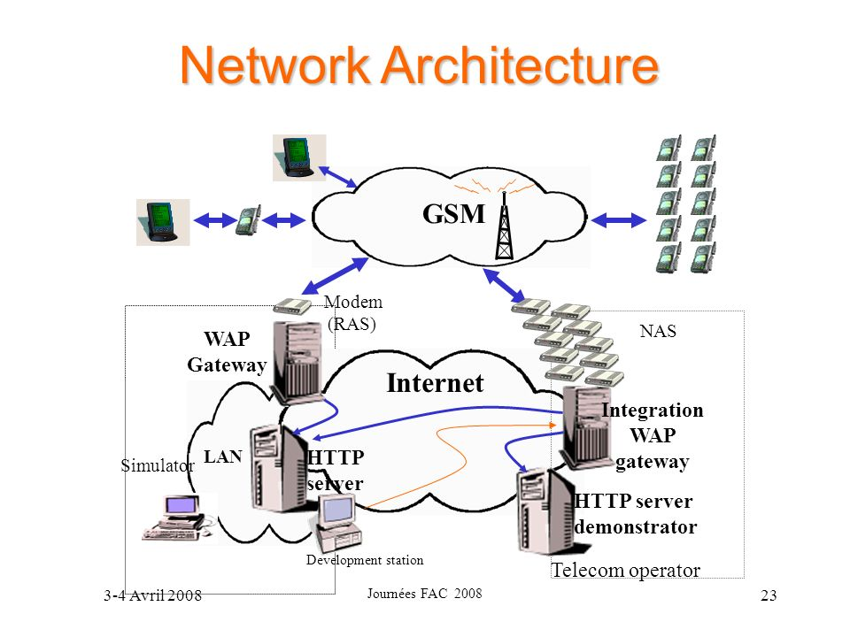 Integration WAP gateway