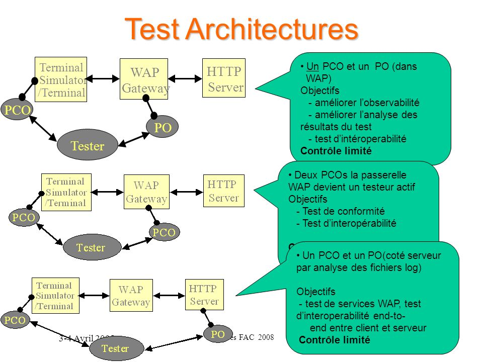 Test Architectures WAP HTTP Gateway Server PCO PO Tester Terminal